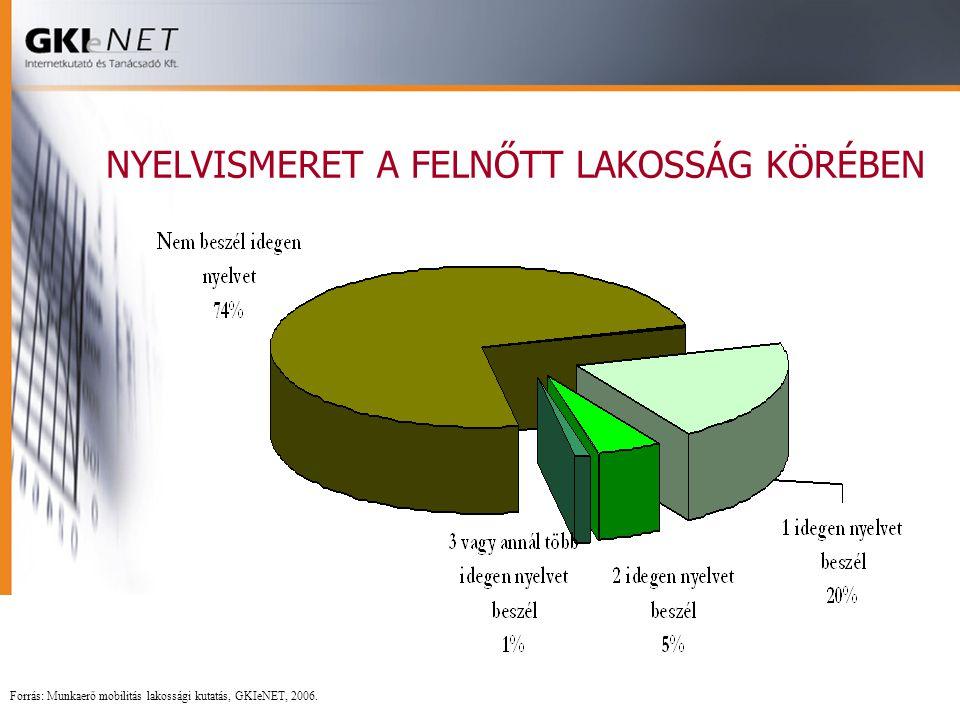 NYELVISMERET A FELNŐTT LAKOSSÁG KÖRÉBEN Forrás: Munkaerő mobilitás lakossági kutatás, GKIeNET, 2006.