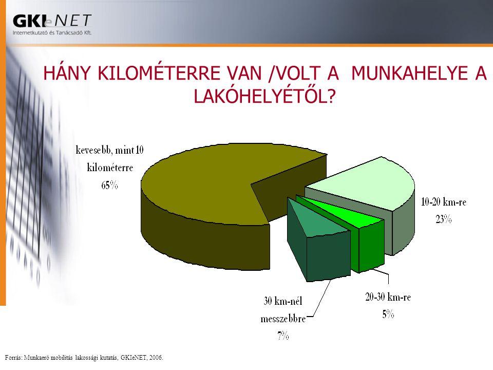 HÁNY KILOMÉTERRE VAN /VOLT A MUNKAHELYE A LAKÓHELYÉTŐL? Forrás: Munkaerő mobilitás lakossági kutatás, GKIeNET, 2006.