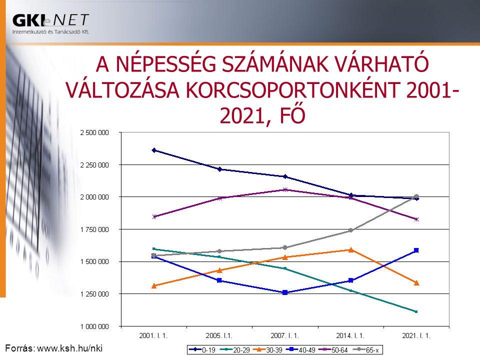 A NÉPESSÉG SZÁMÁNAK VÁRHATÓ VÁLTOZÁSA KORCSOPORTONKÉNT 2001- 2021, FŐ Forrás: www.ksh.hu/nki