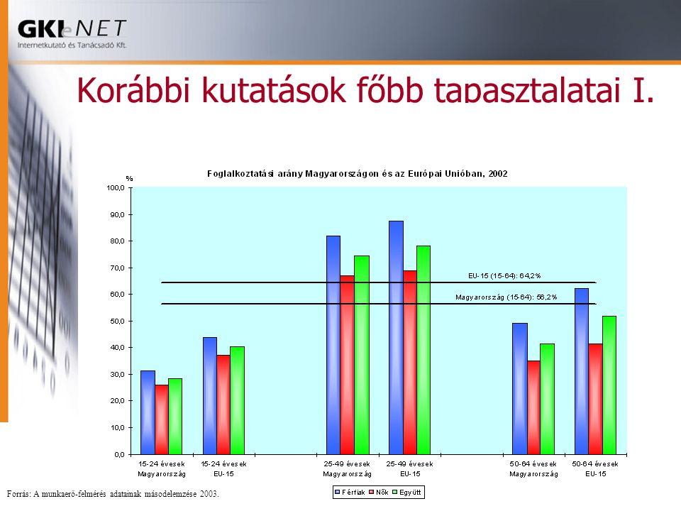 Korábbi kutatások főbb tapasztalatai I. Forrás: A munkaerő-felmérés adatainak másodelemzése 2003.