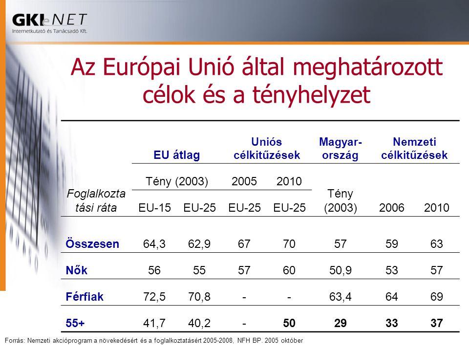 Az Európai Unió által meghatározott célok és a tényhelyzet Foglalkozta tási ráta EU átlag Uniós célkitűzések Magyar- ország Nemzeti célkitűzések Tény (2003)20052010 Tény (2003)20062010 EU-15EU-25 Összesen64,362,96770575963 Nők5655576050,95357 Férfiak72,570,8--63,46469 55+41,740,2-50293337 Forrás: Nemzeti akcióprogram a növekedésért és a foglalkoztatásért 2005-2008, NFH BP.