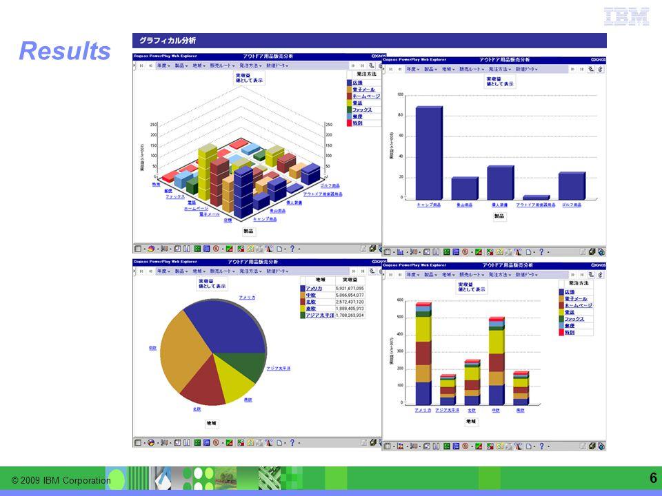 © 2009 IBM Corporation Information Management software | Enterprise Content Management 7 2008 Results*  IBM Corporation –$100+ milliárd árbevétel –+15% adózás előtti eredmény –+17% fedezet (GPM) –+24% részvényhozam (EPS) –$13 milliárd készpénz állomány –a profit 90%-a szoftver és szolgáltatások –+15 cég felvásárlás (100+ 2000-óta) *Publikálva 2009 Március 9.