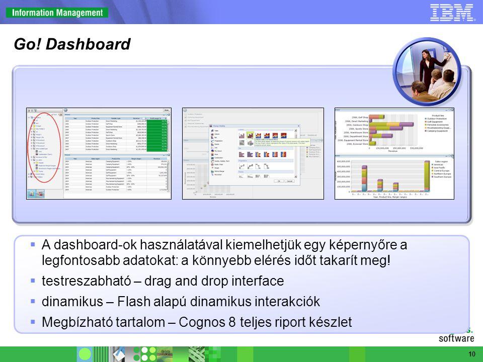  A dashboard-ok használatával kiemelhetjük egy képernyőre a legfontosabb adatokat: a könnyebb elérés időt takarít meg!  testreszabható – drag and dr