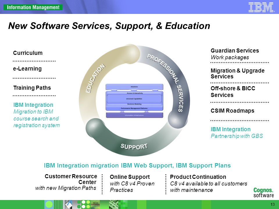 New Software Services, Support, & Education IBM Integration migration IBM Web Support, IBM Support Plans Customer Resource Center with new Migration Paths Online Support with C8 v4 Proven Practices Product Continuation C8 v4 available to all customers with maintenance IBM Integration Partnership with GBS CSIM Roadmaps Migration & Upgrade Services Off-shore & BICC Services Guardian Services Work packages IBM Integration Migration to IBM course search and registration system Curriculum Training Paths e-Learning 13