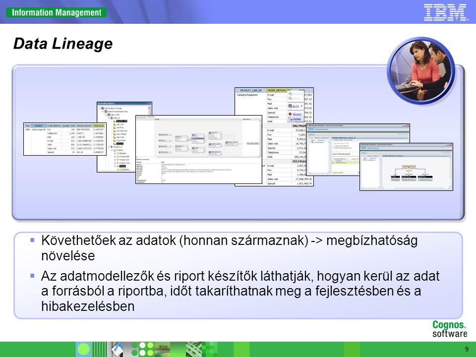  A dashboard-ok használatával kiemelhetjük egy képernyőre a legfontosabb adatokat: a könnyebb elérés időt takarít meg.