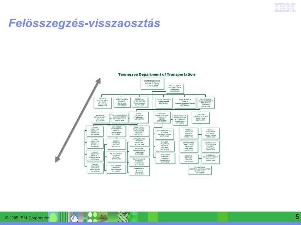 © 2009 IBM Corporation Information Management software | Enterprise Content Management 6 A Cognos Planning modell építő elemei D-List dimenzió elemek D-Cube adatkockák D-Link adatkapcsolatok ODBC Riportok File-map Allocation-table adatmegfeleltetések Selection nézetek Forrás adatok ASCII