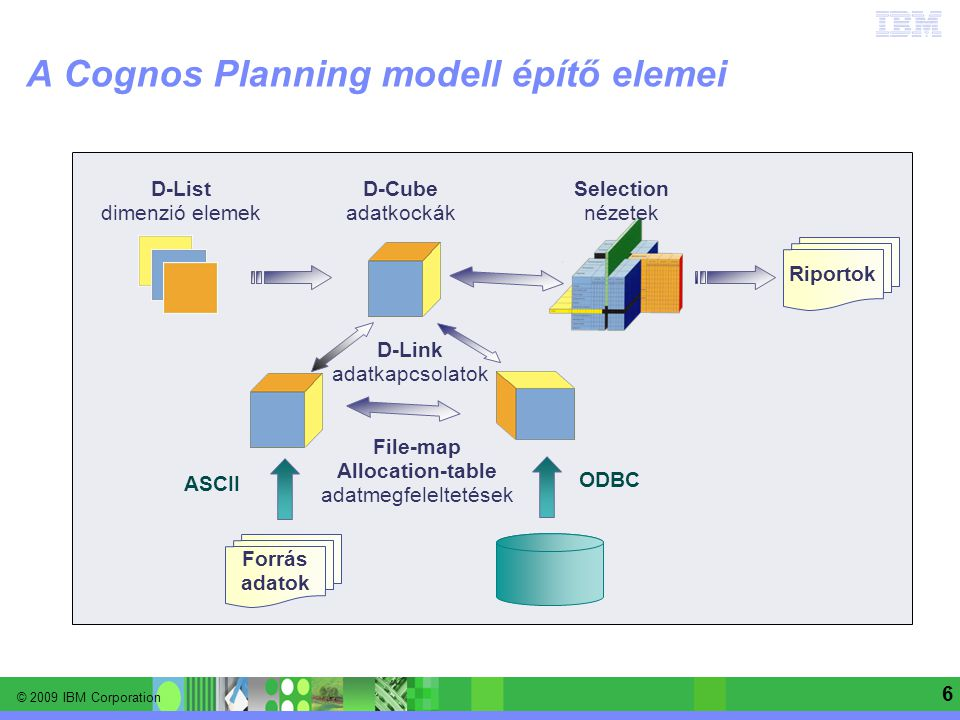 © 2009 IBM Corporation Information Management software | Enterprise Content Management 6 A Cognos Planning modell építő elemei D-List dimenzió elemek D-Cube adatkockák D-Link adatkapcsolatok ODBC Riportok File-map Allocation-table adatmegfeleltetések Selection nézetek Forrás adatok ASCII