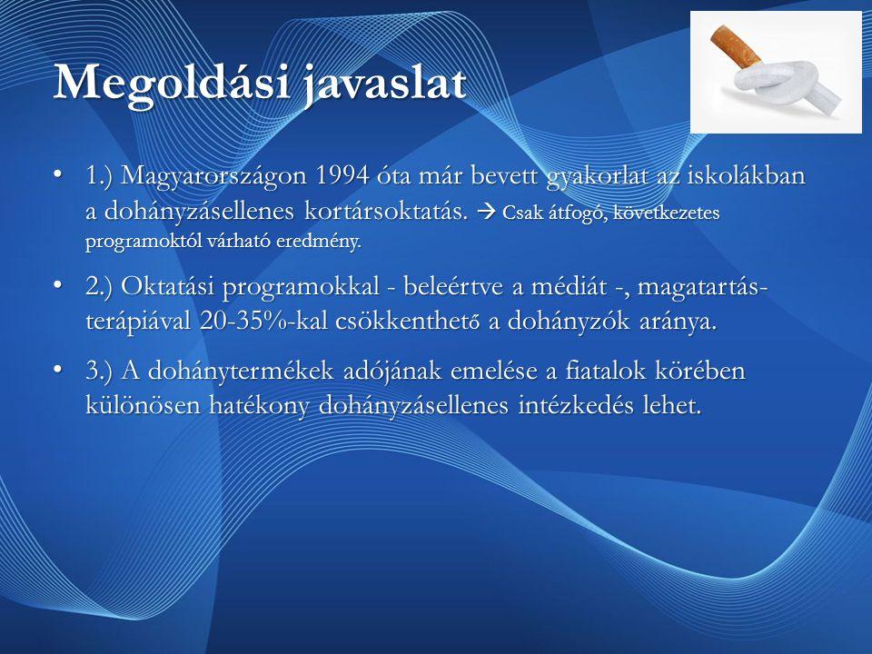 1.) Magyarországon 1994 óta már bevett gyakorlat az iskolákban a dohányzásellenes kortársoktatás.
