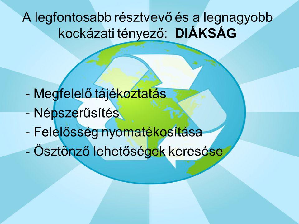 A legfontosabb résztvevő és a legnagyobb kockázati tényező: DIÁKSÁG - Megfelelő tájékoztatás - Népszerűsítés - Felelősség nyomatékosítása - Ösztönző l
