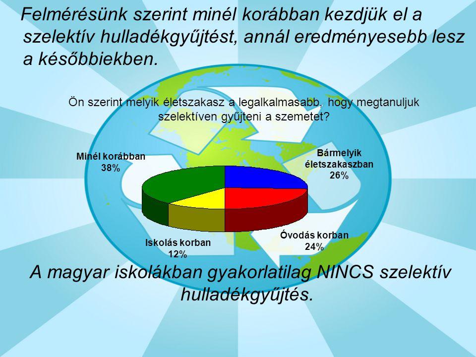 Felmérésünk szerint minél korábban kezdjük el a szelektív hulladékgyűjtést, annál eredményesebb lesz a későbbiekben. A magyar iskolákban gyakorlatilag