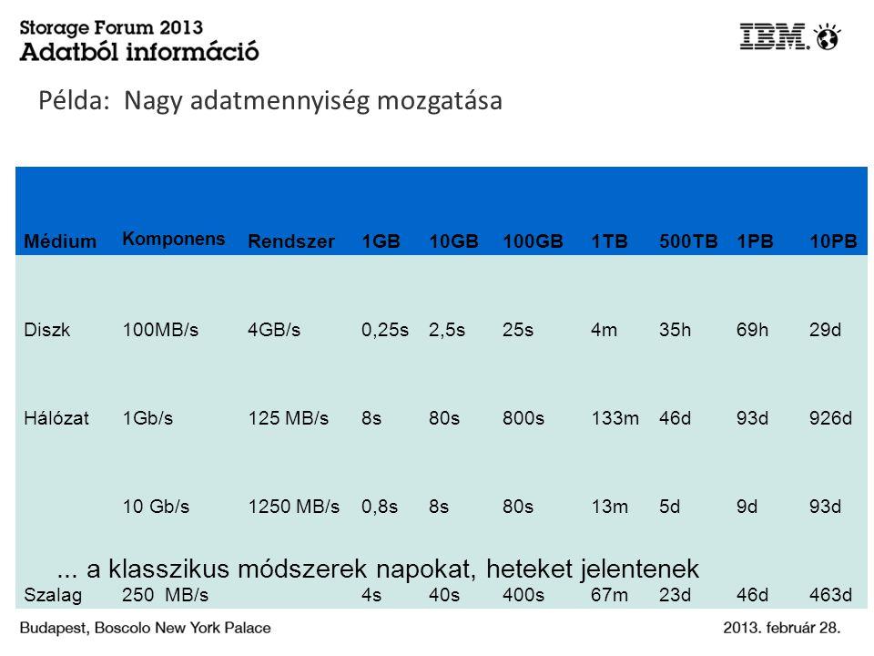 Médium Komponens Rendszer1GB10GB100GB1TB500TB1PB10PB Diszk100MB/s4GB/s0,25s2,5s25s4m35h69h29d Hálózat1Gb/s125 MB/s8s80s800s133m46d93d926d 10 Gb/s1250 MB/s0,8s8s80s13m5d9d93d Szalag250 MB/s 4s40s400s67m23d46d463d...