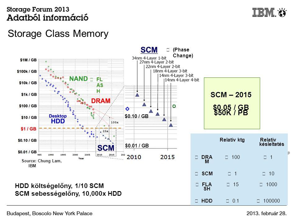 HDD költségelőny, 1/10 SCM SCM sebességelőny, 10,000x HDD Relatív ktg Relatív késleltetés DRA M 100 1 SCM 1 10 FLA SH 15 1000 HDD 0.1 100000 Source: Chung Lam, IBM FL AS H (Phase Change) SCM – 2015 $0.05 / GB $50K / PB $0.10 / GB $0.01 / GB Storage Class Memory