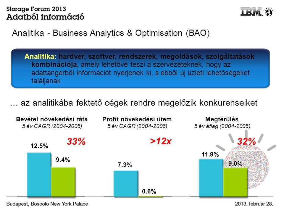 Analitika: hardver, szoftver, rendszerek, megoldások, szolgáltatások kombinációja, amely lehetővé teszi a szervezeteknek, hogy az adattangerből információt nyerjenek ki, s ebből új üzleti lehetőségeket találjanak Megtérülés 5 év átlag (2004-2008) Bevétel növekedési ráta 5 év CAGR (2004-2008) Profit növekedési ütem 5 év CAGR (2004-2008) >12x 12.5% 9.4% 7.3% 0.6% 32% 11.9% 9.0% 33% … az analitikába fektető cégek rendre megelőzik konkurenseiket Analitika - Business Analytics & Optimisation (BAO)