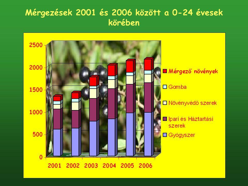 Mérgezések 2001 és 2006 között a 0-24 évesek körében