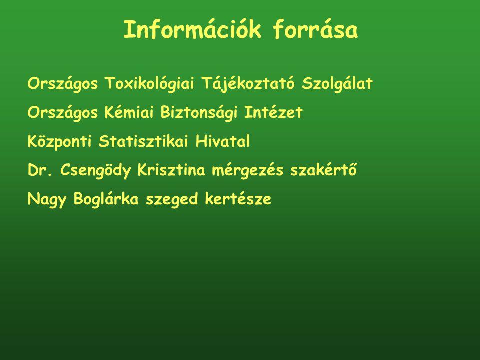 Információk forrása Országos Toxikológiai Tájékoztató Szolgálat Országos Kémiai Biztonsági Intézet Központi Statisztikai Hivatal Dr. Csengödy Krisztin