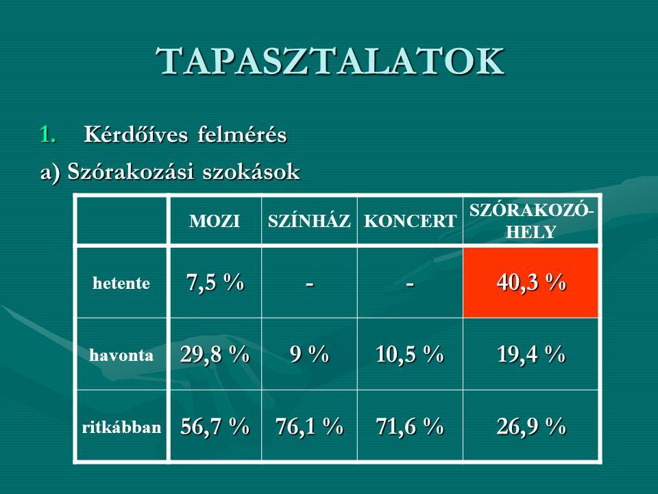 TAPASZTALATOK 1.Kérdőíves felmérés a) Szórakozási szokások MOZISZÍNHÁZKONCERT SZÓRAKOZÓ- HELY hetente 7,5 % -- 40,3 % havonta 29,8 % 9 % 10,5 % 19,4 % ritkábban 56,7 % 76,1 % 71,6 % 26,9 %
