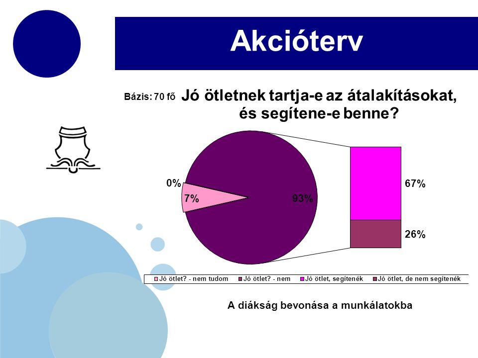 www.company.com Akcióterv A diákság bevonása a munkálatokba