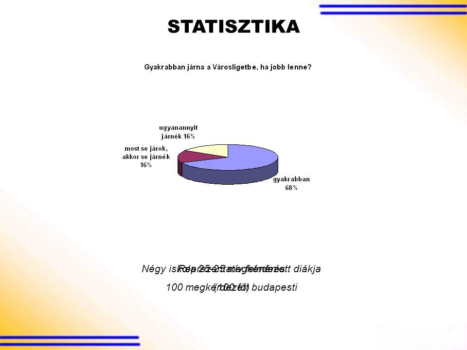 Reprezentatív felmérés 100 megkérdezett budapesti Négy iskola 25-25 megkérdezett diákja (100 fő) STATISZTIKA