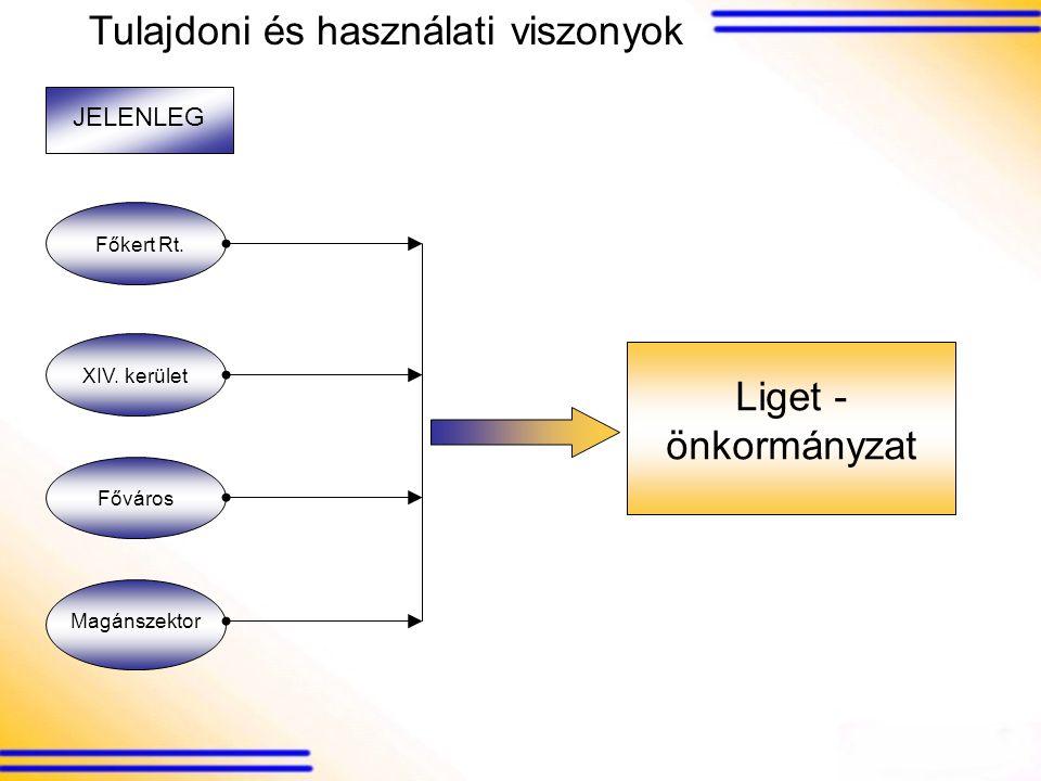 Tulajdoni és használati viszonyok JELENLEG Főkert Rt.