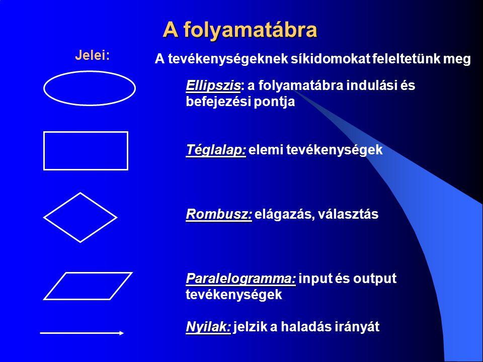 A folyamatábra Jelei: Ellipszis Ellipszis: a folyamatábra indulási és befejezési pontja Téglalap: Téglalap: elemi tevékenységek Rombusz: Rombusz: elág