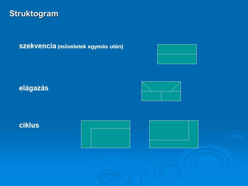 Struktogram szekvencia (műveletek egymás után) elágazás ciklus