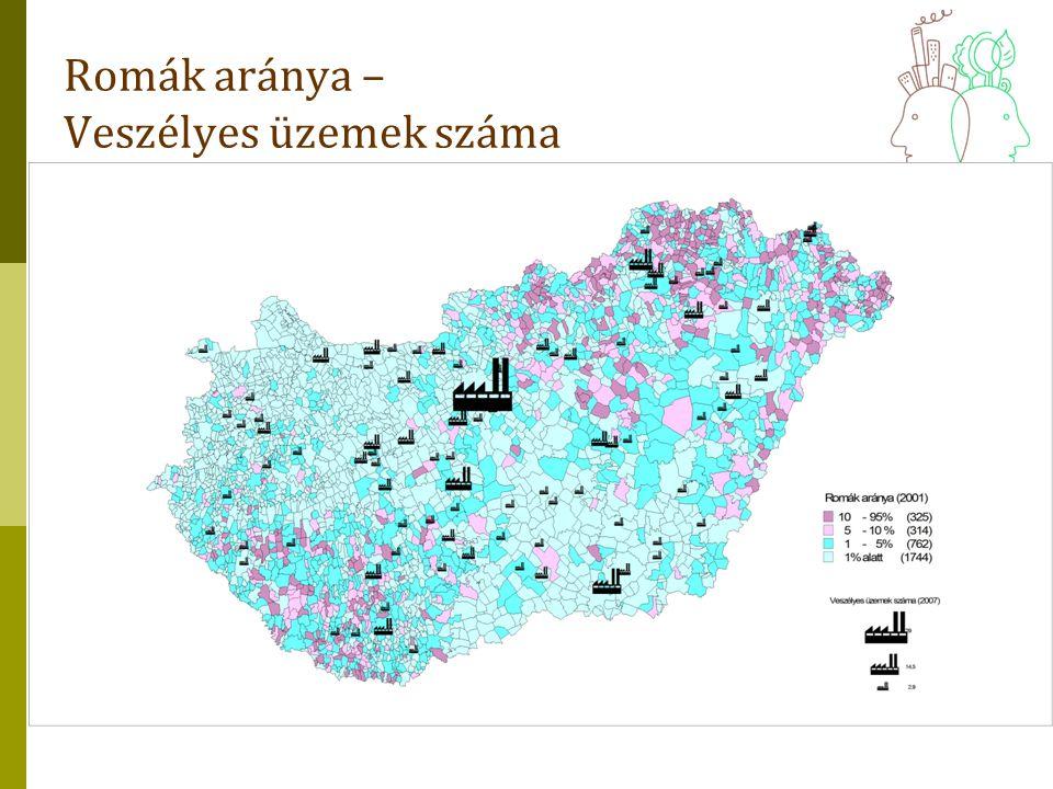Romák aránya – Veszélyes üzemek száma