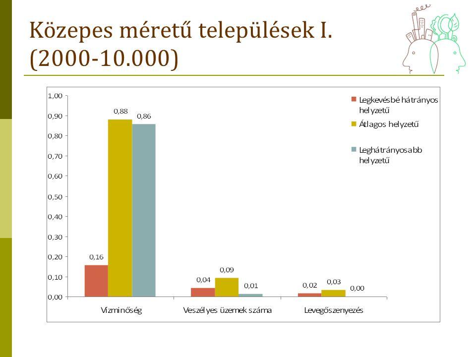Közepes méretű települések I. (2000-10.000)
