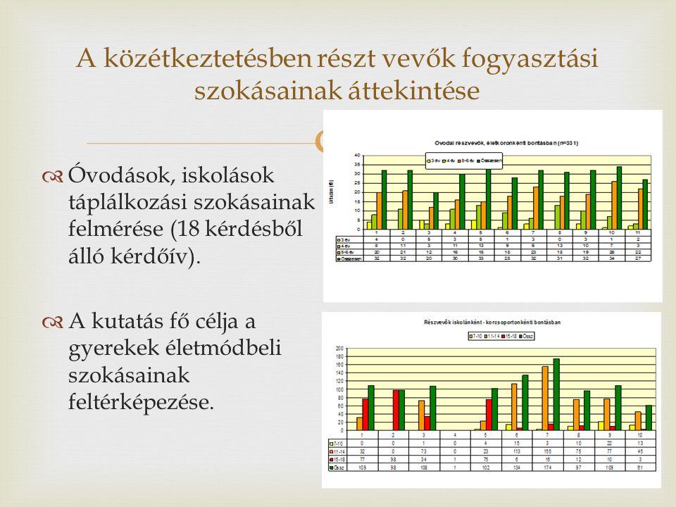  A közétkeztetésben részt vevők fogyasztási szokásainak áttekintése  Óvodások, iskolások táplálkozási szokásainak felmérése (18 kérdésből álló kérdőív).