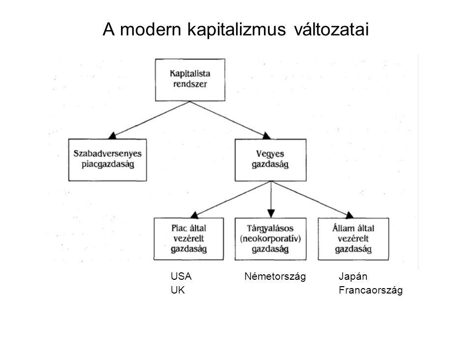 A modern kapitalizmus változatai USA Németország Japán UK Francaország
