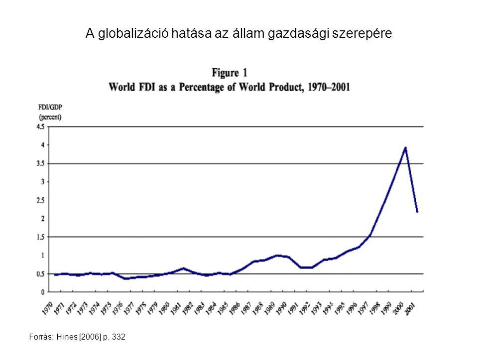 A globalizáció hatása az állam gazdasági szerepére Forrás: Hines [2006] p. 332