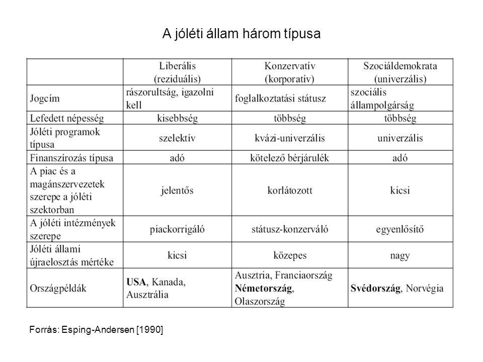 A jóléti állam három típusa Forrás: Esping-Andersen [1990]