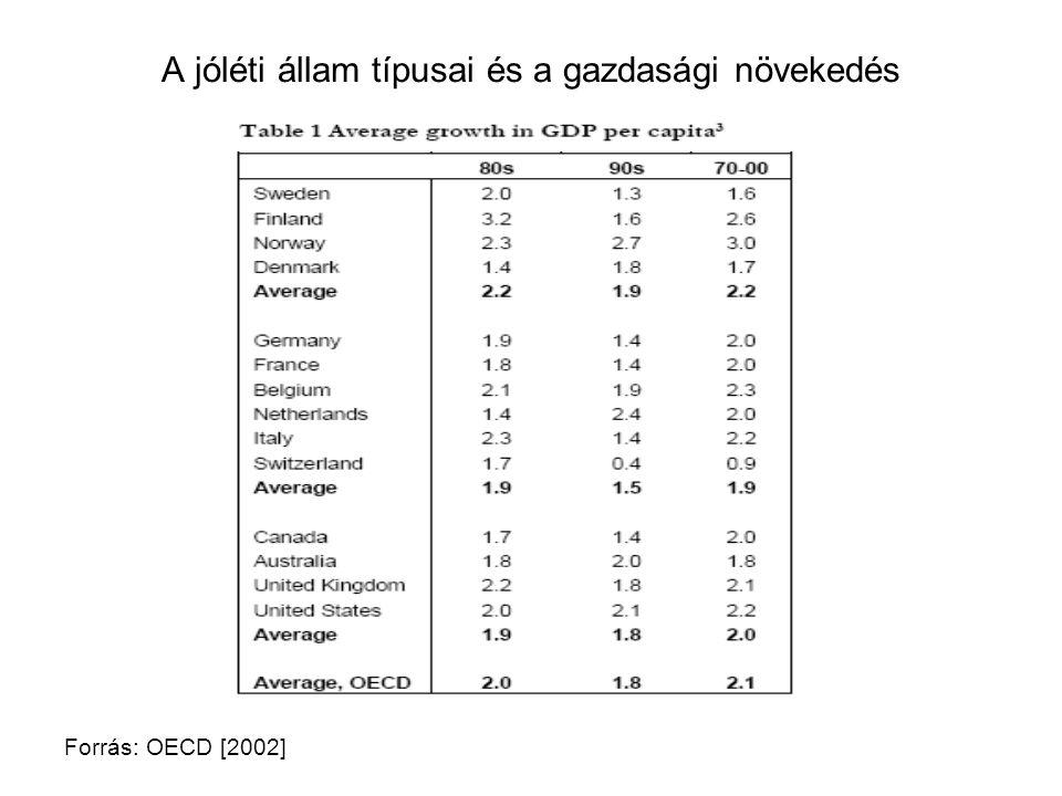 A jóléti állam típusai és a gazdasági növekedés Forrás: OECD [2002]