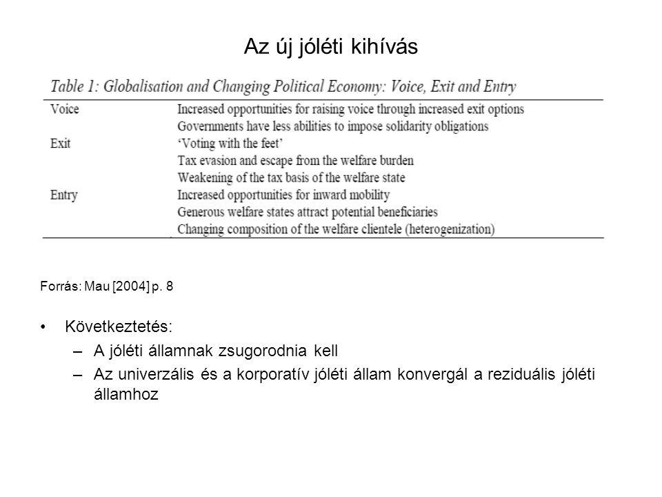 Forrás: Mau [2004] p. 8 Következtetés: –A jóléti államnak zsugorodnia kell –Az univerzális és a korporatív jóléti állam konvergál a reziduális jóléti