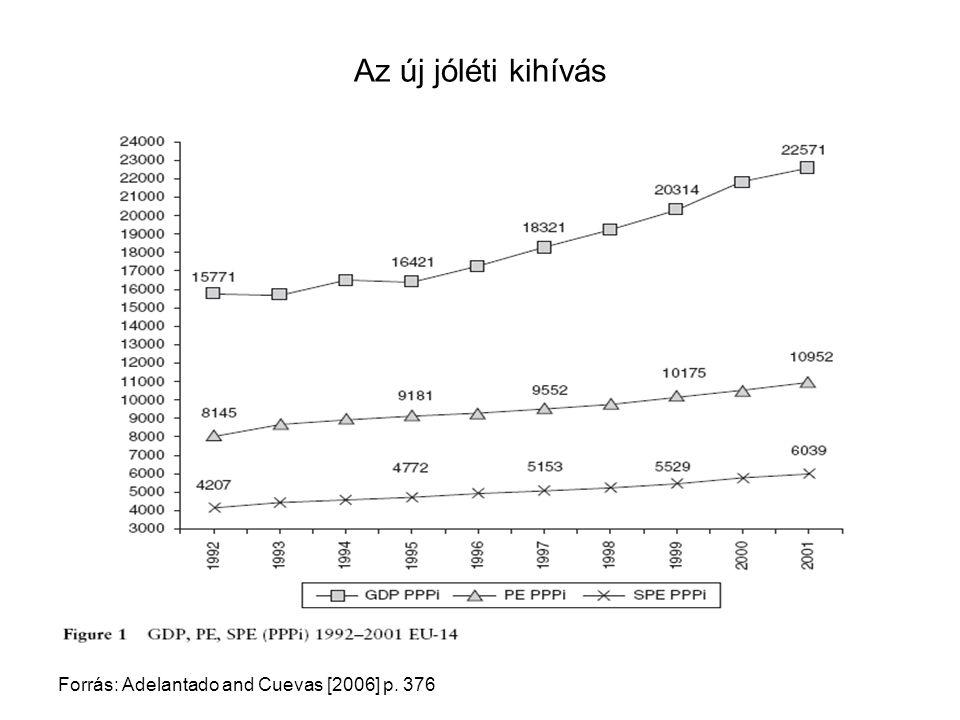 Az új jóléti kihívás Forrás: Adelantado and Cuevas [2006] p. 376
