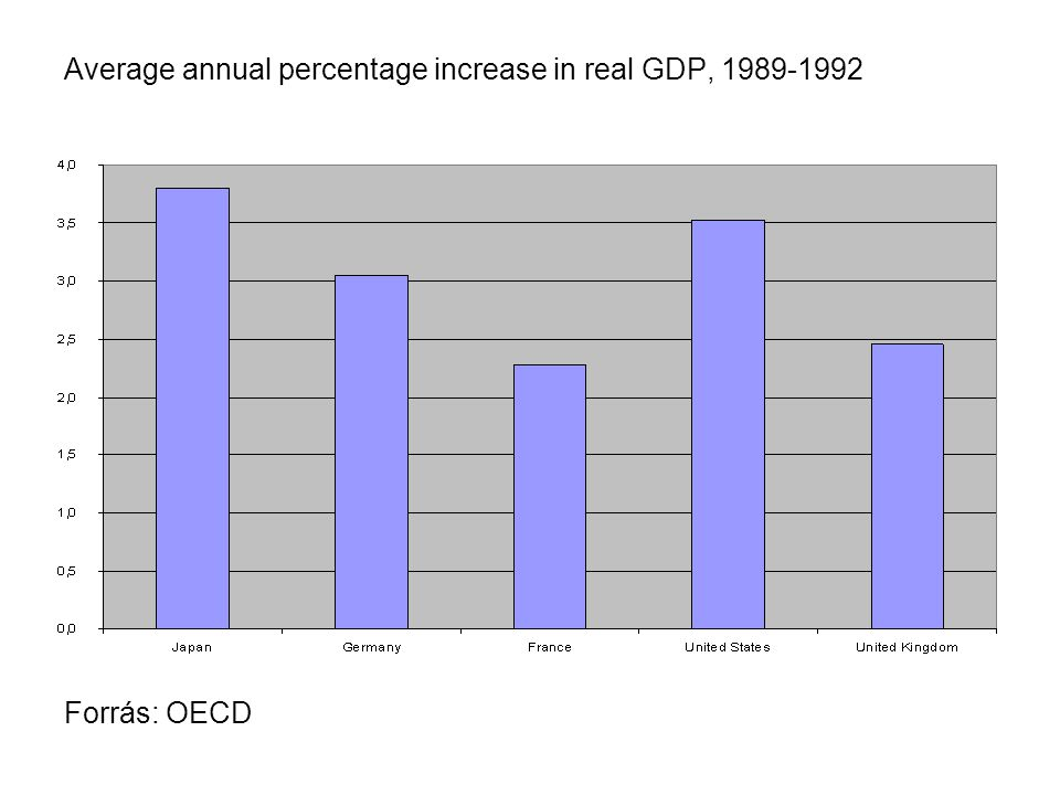 Average annual percentage increase in real GDP, 1993-2006 Forrás: OECD