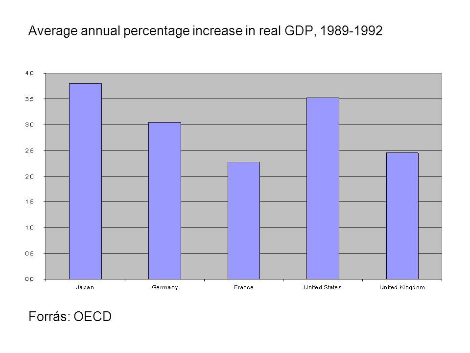 A globalizáció hatása az állam gazdasági szerepére Forrás: Schmidt [2003] p. 548