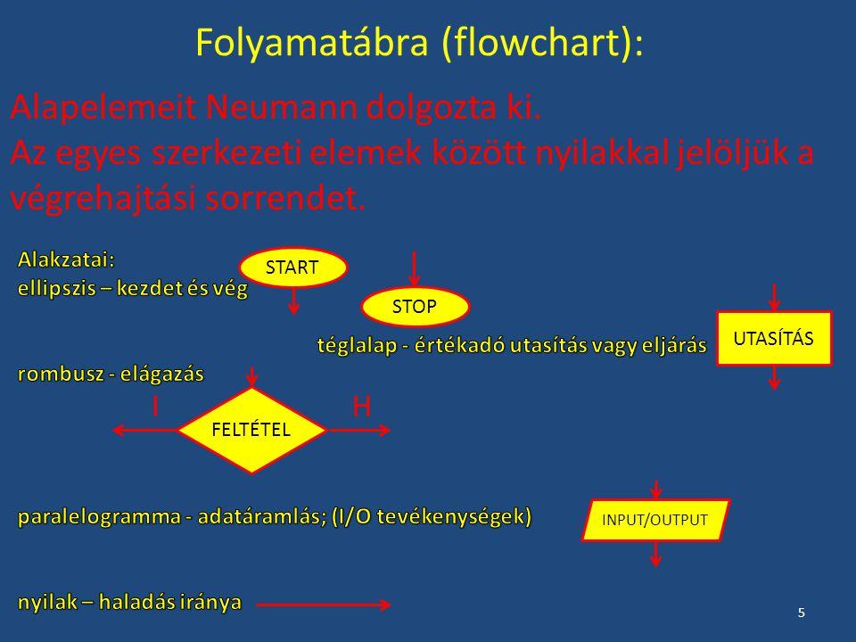 Folyamatábra (flowchart): Alapelemeit Neumann dolgozta ki. Az egyes szerkezeti elemek között nyilakkal jelöljük a végrehajtási sorrendet. START STOP I