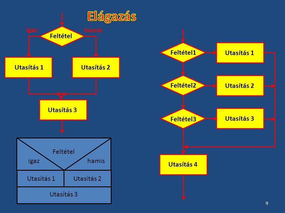 Működési módjukat tekintve három alaptípusba sorolhatók aszerint, hogy hányszor futnak le: ezek az elöltesztelő, a hátultesztelő és a számlálós ciklus.