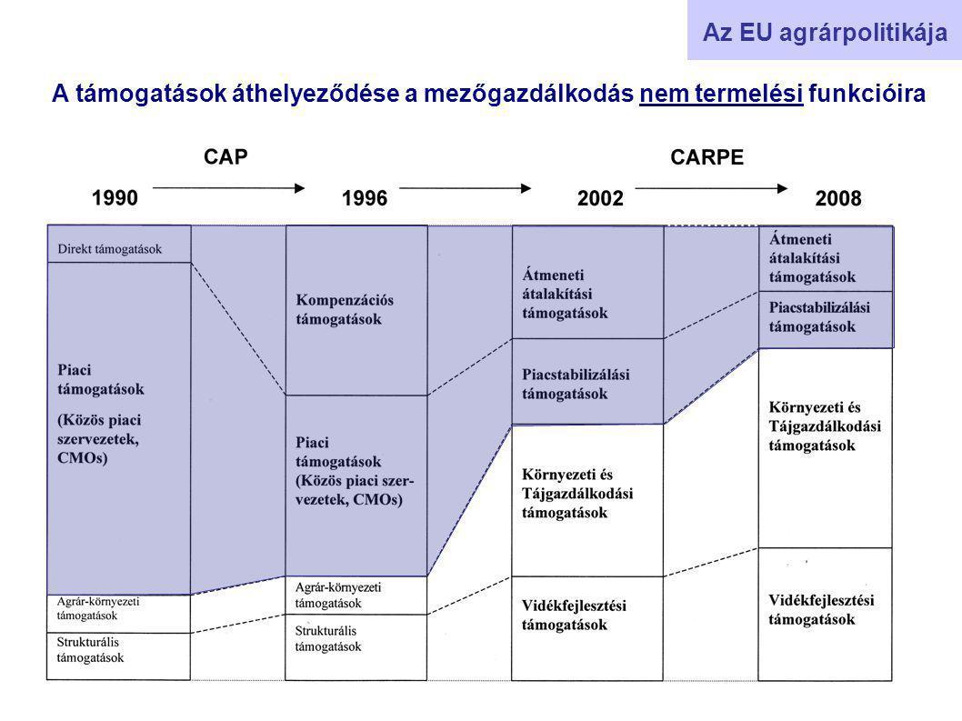Az EU agrárpolitikája A támogatások áthelyeződése a mezőgazdálkodás nem termelési funkcióira