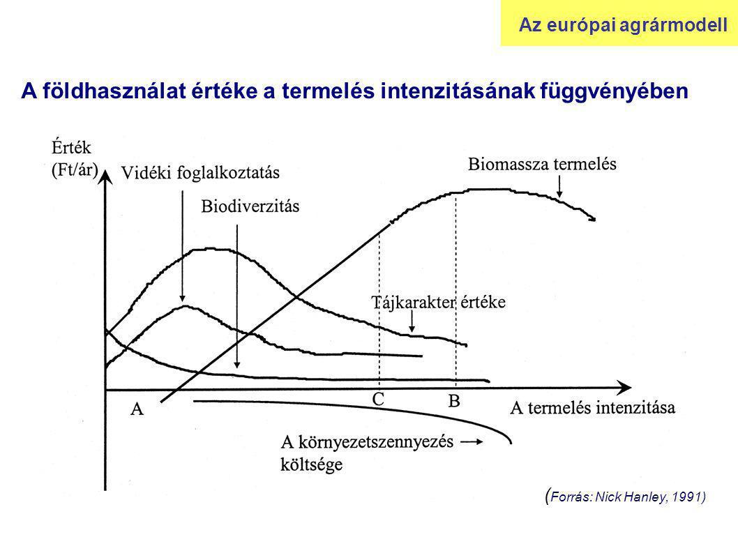 A földhasználat értéke a termelés intenzitásának függvényében ( Forrás: Nick Hanley, 1991) Az európai agrármodell