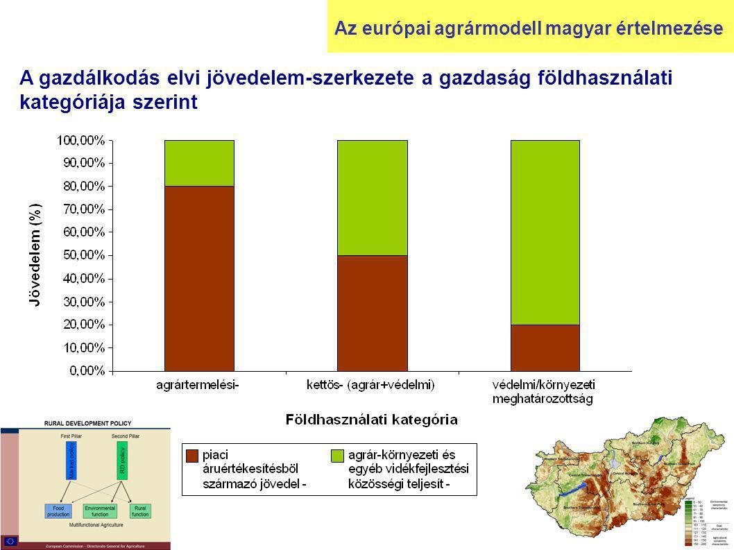 A gazdálkodás elvi jövedelem-szerkezete a gazdaság földhasználati kategóriája szerint Az európai agrármodell magyar értelmezése