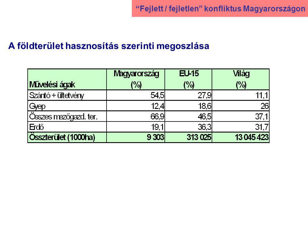 A földterület hasznosítás szerinti megoszlása Fejlett / fejletlen konfliktus Magyarországon