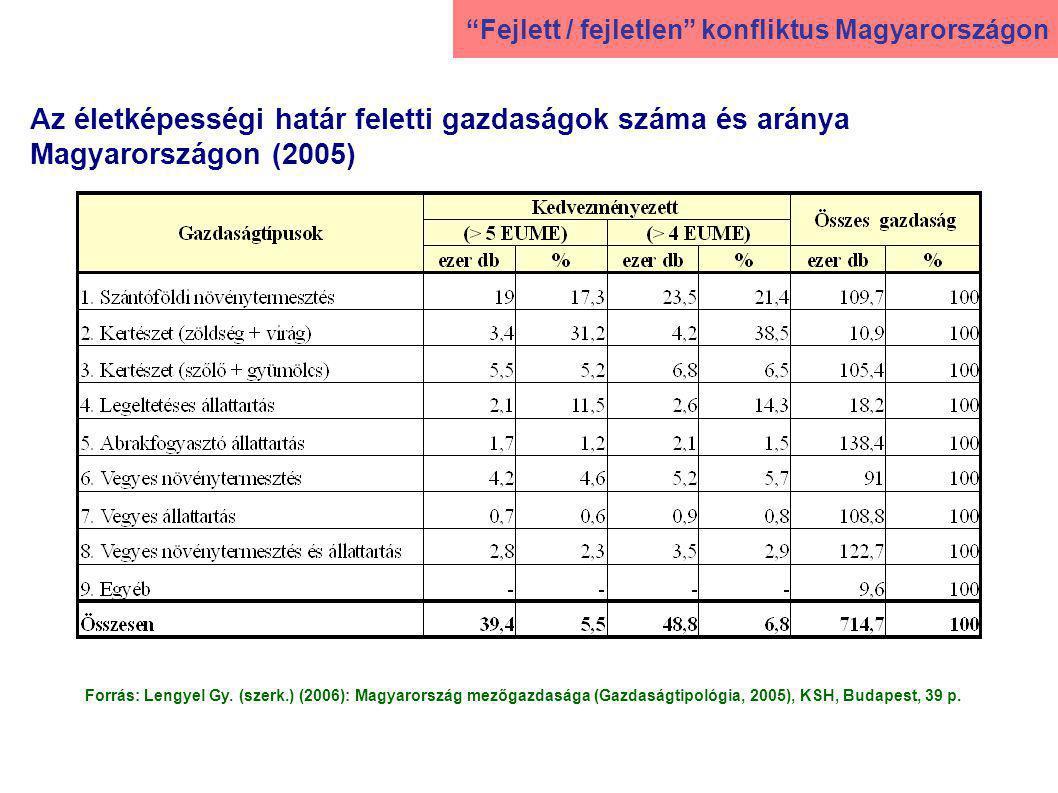 Az életképességi határ feletti gazdaságok száma és aránya Magyarországon (2005) Forrás: Lengyel Gy.