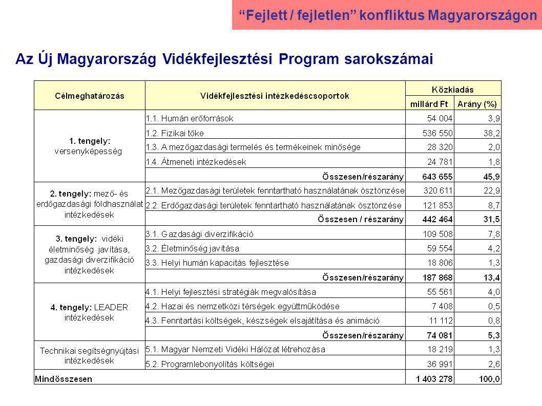 Az Új Magyarország Vidékfejlesztési Program sarokszámai Fejlett / fejletlen konfliktus Magyarországon