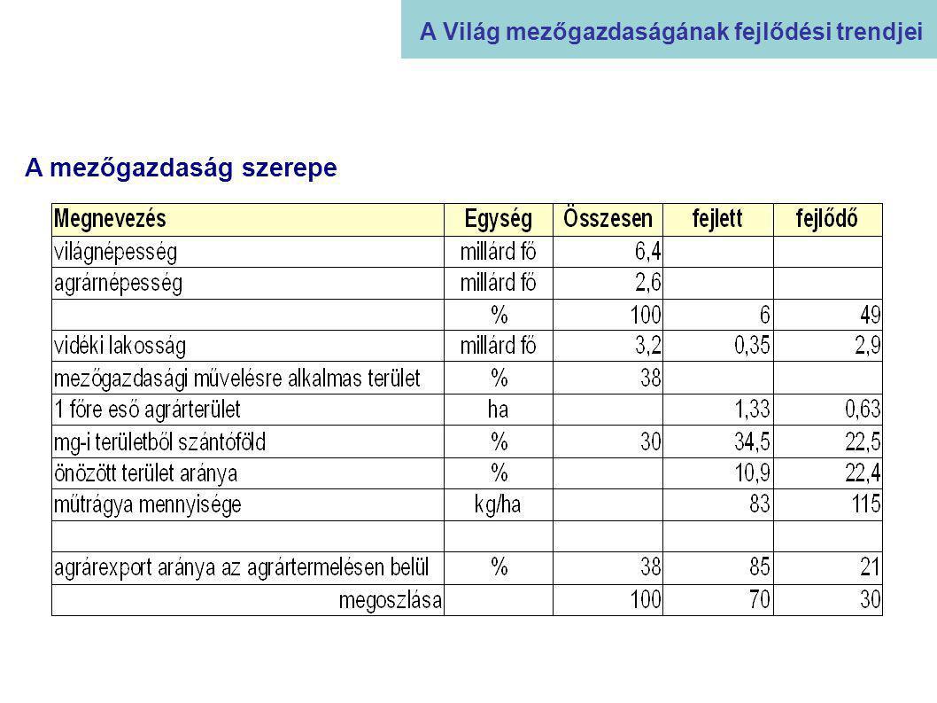 A KAP reformjai Az EU agrárpolitikája 1972 – modernizálás, fiatal gazdálkodók támogatása 1975 – hegyvidékek és kedvezőtlen természeti adottságú régiók támogatása 1979 - tejágazat – a túltermelés büntetése, 1984 – tejkvóta bevezetése 1992 – Mac Sharry reform (1992-1996) 1999 – Agenda 2000 (2000-2006) 2003 – a KAP legújabb reformja