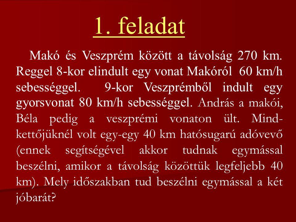 Makó és Veszprém között a távolság 270 km. Reggel 8-kor elindult egy vonat Makóról 60 km/h sebességgel. 9-kor Veszprémből indult egy gyorsvonat 80 km/
