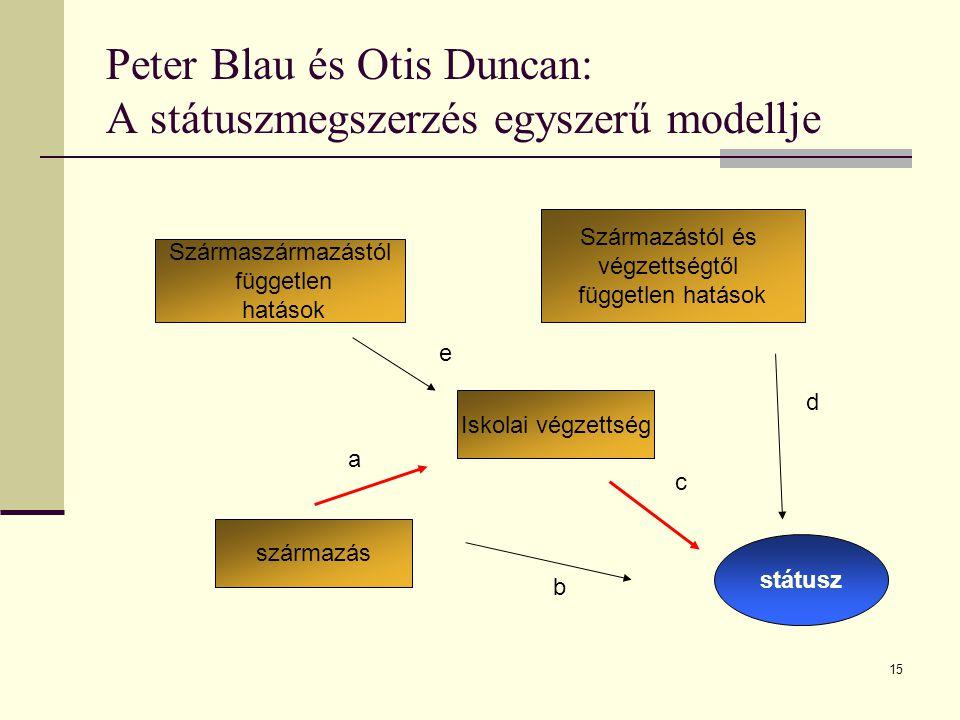 15 Peter Blau és Otis Duncan: A státuszmegszerzés egyszerű modellje státusz származás Iskolai végzettség Szármaszármazástól független hatások Származá