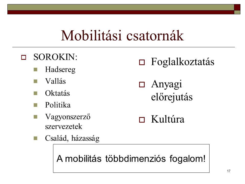 17 Mobilitási csatornák  SOROKIN: Hadsereg Vallás Oktatás Politika Vagyonszerző szervezetek Család, házasság  Foglalkoztatás  Anyagi előrejutás  K