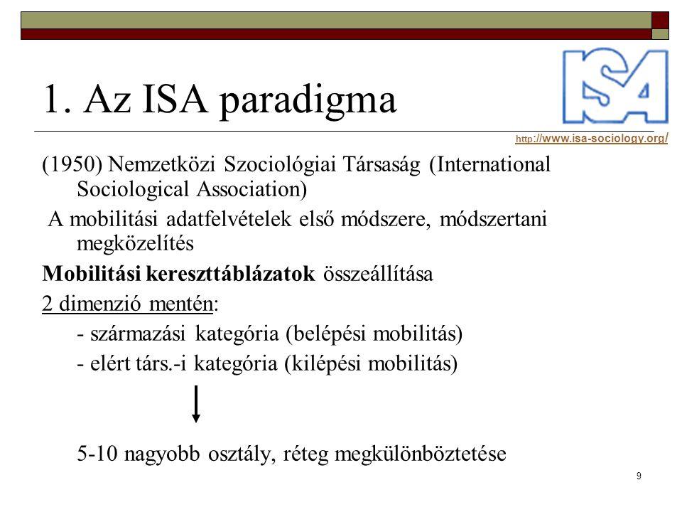 9 1. Az ISA paradigma (1950) Nemzetközi Szociológiai Társaság (International Sociological Association) A mobilitási adatfelvételek első módszere, móds