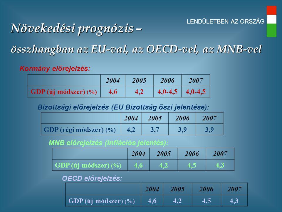 LENDÜLETBEN AZ ORSZÁG Kormány előrejelzés: 2004200520062007 GDP (új módszer) (%) 4,64,24,0-4,5 Bizottsági előrejelzés (EU Bizottság őszi jelentése): 2004200520062007 GDP (régi módszer) (%) 4,23,73,9 MNB előrejelzés (inflációs jelentés): 2004200520062007 GDP (új módszer) (%) 4,64,24,54,3 OECD előrejelzés: 2004200520062007 GDP (új módszer) (%) 4,64,24,54,3 Növekedési prognózis – összhangban az EU-val, az OECD-vel, az MNB-vel